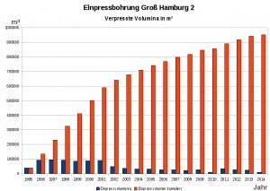 Infografik: Bohrung Groß-Hamburg-2: Jährliche und kumulierte Mengen von verklappten Abfällen der Ölindustrie