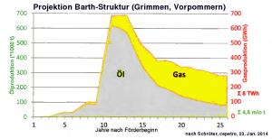 Erdölförderung lässt meist auch Erdgas erwarten, hier am Beispiel der Barth-Struktur, Vorpommern