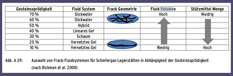 Grafik Verschiedene Frack-Fluidsysteme